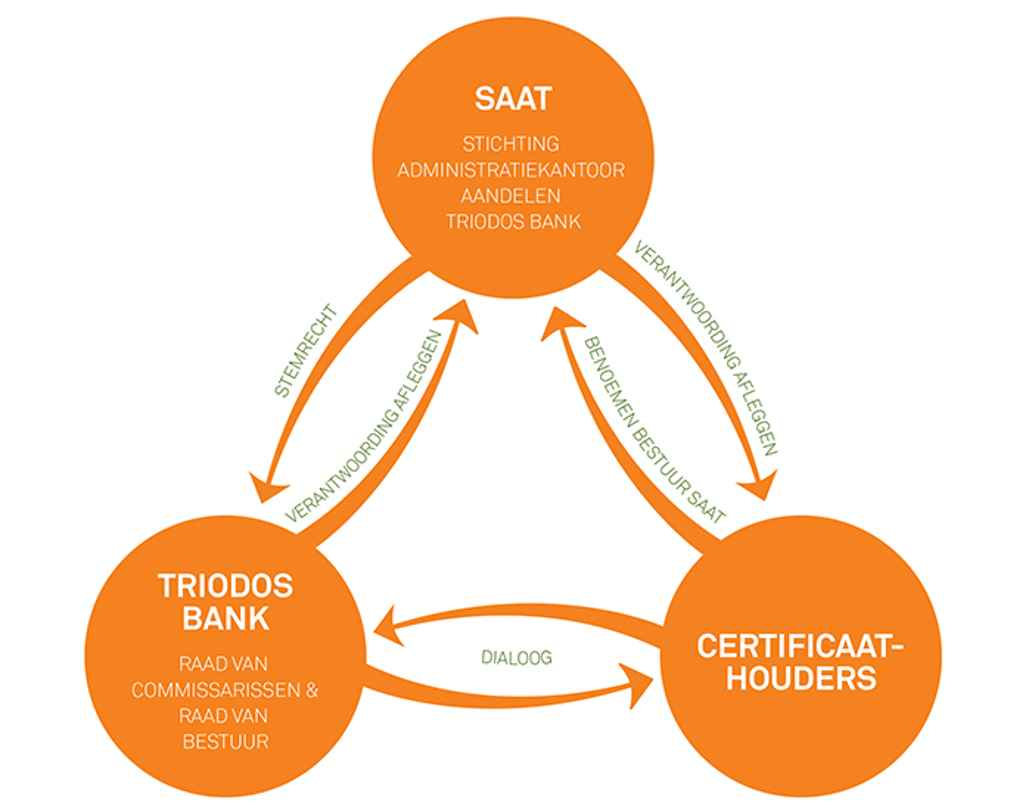 Infographic over Triodos Bank, SAAT en Certificaathouders